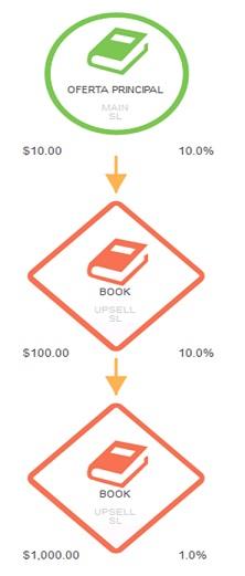 copywriting, funil de vendas, funil de marketing, funil de conversao, estrategias de marketing, estrategia de marketing, welcome mat, tripwire